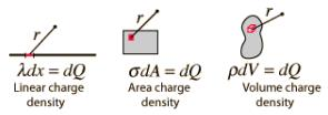 Electric Field due to Continuous Charge Distribution Notes | EduRev
