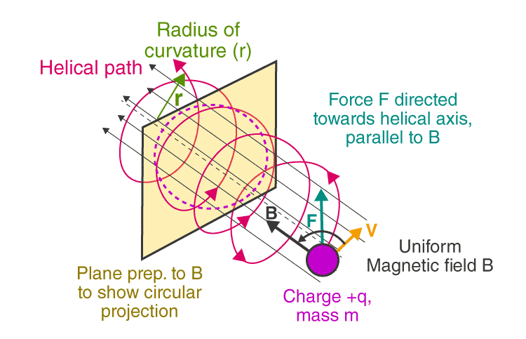 Motion in a Magnetic Field Notes   EduRev