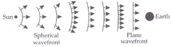 NCERT Exemplar - Wave Optics Notes   EduRev