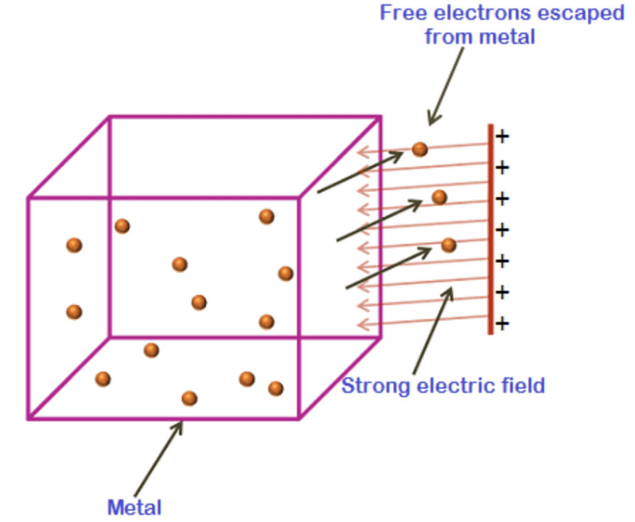 Electron Emission and Its Processes Class 12 Notes | EduRev