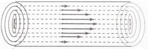 Mechanical Properties of Fluids: Viscosity Class 11 Notes | EduRev