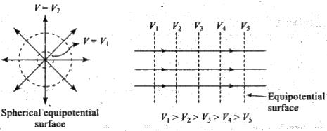 NCERT Exemplars - Electrostatic Potential and Capacitance Notes | EduRev