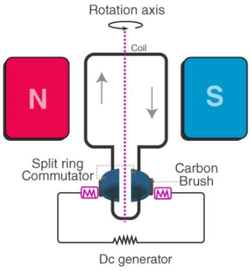 Torque on Current Loop, Magnetic Dipole Notes | EduRev