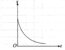 NCERT Exemplar (Part - 1) - Motion in a Straight Line Notes | EduRev