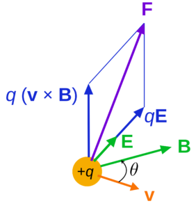 Motion in Combined Electric & Magnetic Fields Class 12 Notes | EduRev