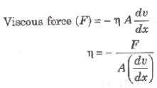 Viscosity and Poiseuille's Formula Class 11 Notes | EduRev