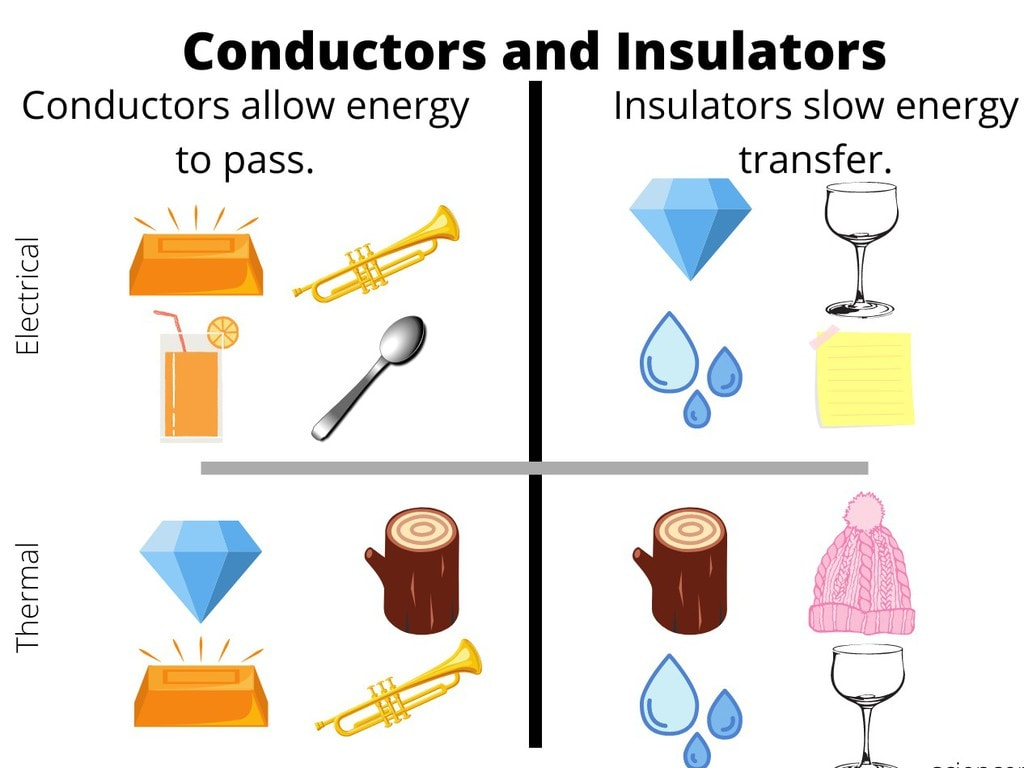 Conductors & Insulators Notes | EduRev
