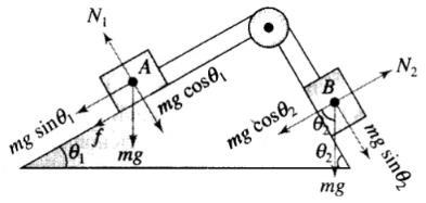 NCERT Exemplar: Laws of Motion- 1 Notes | EduRev