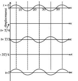 NCERT Exemplar - Waves (Part - 2) Notes | EduRev