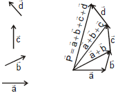 Triangular and Parallelogram Laws of Addition and Subtraction of Vectors Class 11 Notes | EduRev