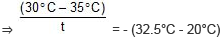 Newton`s law of cooling Class 11 Notes | EduRev