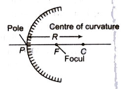 Types of Mirrors, Mirror Formula and Magnification Class 12 Notes   EduRev