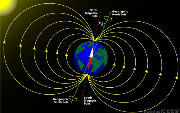 Earth`s Magnetism and Magnetic Declination Class 12 Notes | EduRev