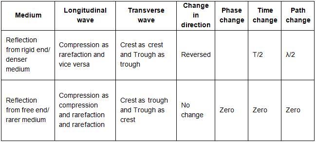NCERT Exemplar - Waves (Part- 1) Notes | EduRev