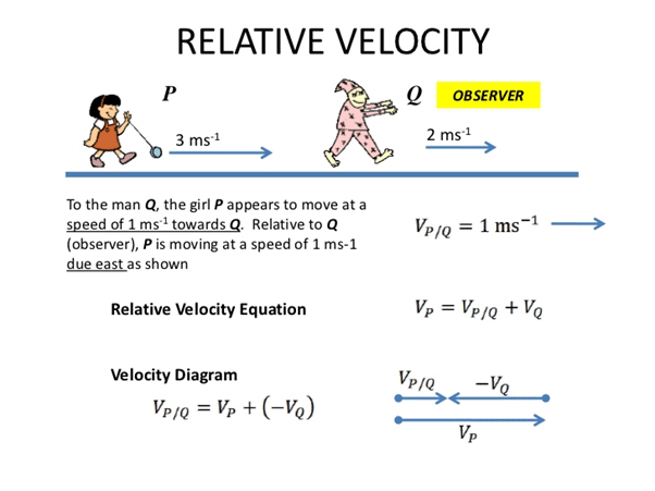 Relative Velocity in Two Dimensions Class 11 Notes | EduRev