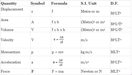 Dimensions (Formulae and Equations) - Units and Measurements, Class 11, Physics | EduRev Notes