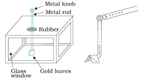Gold Leaf Electroscope, Conductors & Insulators Class 12 Notes | EduRev