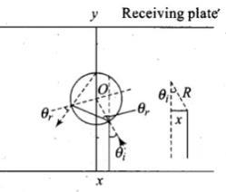 NCERT Exemplar - Ray Optics and Optical Instruments Notes | EduRev