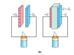 Parallel Plate Capacitors Dielectric Slab and Conducting Slab Class 12 Notes | EduRev