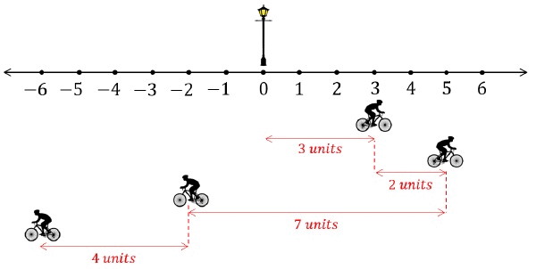 Position, Path length,Displacement and Speed and Velocity (Average and Instantaneous) Class 11 Notes | EduRev