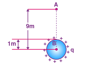Applications Of Gauss Law Class 12 Notes | EduRev