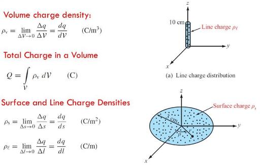 Continuous Charge Distribution Class 12 Notes | EduRev
