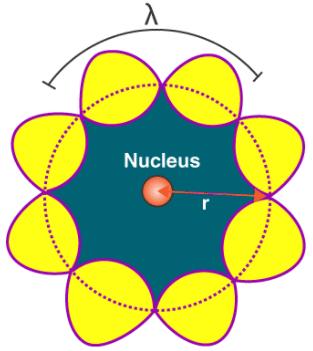 DE Broglie's Explanation of Bohr's Second Postulate of Quantisation Notes | EduRev