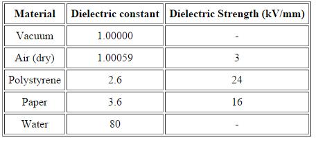 Dielectrics and Polarisation Class 12 Notes | EduRev