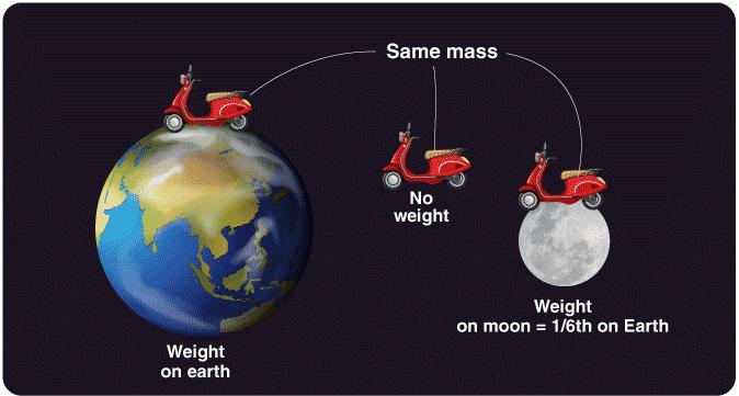 Measurement of Length, Mass & Time Notes   EduRev