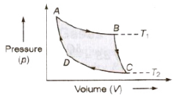Carnot's Cycle, Refrigerator or Heat Pump Class 11 Notes   EduRev
