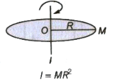 Moment of Inertia Class 11 Notes | EduRev