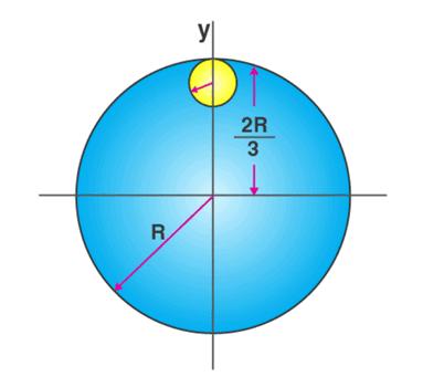 Moment of Inertia Class 11 Notes   EduRev