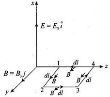 NCERT Exemplar - Electromagnetic Waves Notes | EduRev