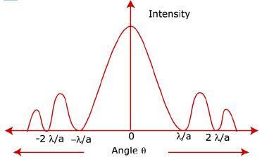 Sample Question Paper 1 - Physics, Class 12 NEET Notes   EduRev