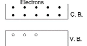 N-type and P-type Semiconductors Class 12 Notes | EduRev