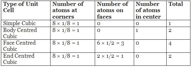 Doc: Number of Atoms in a Unit Cell  Notes | EduRev