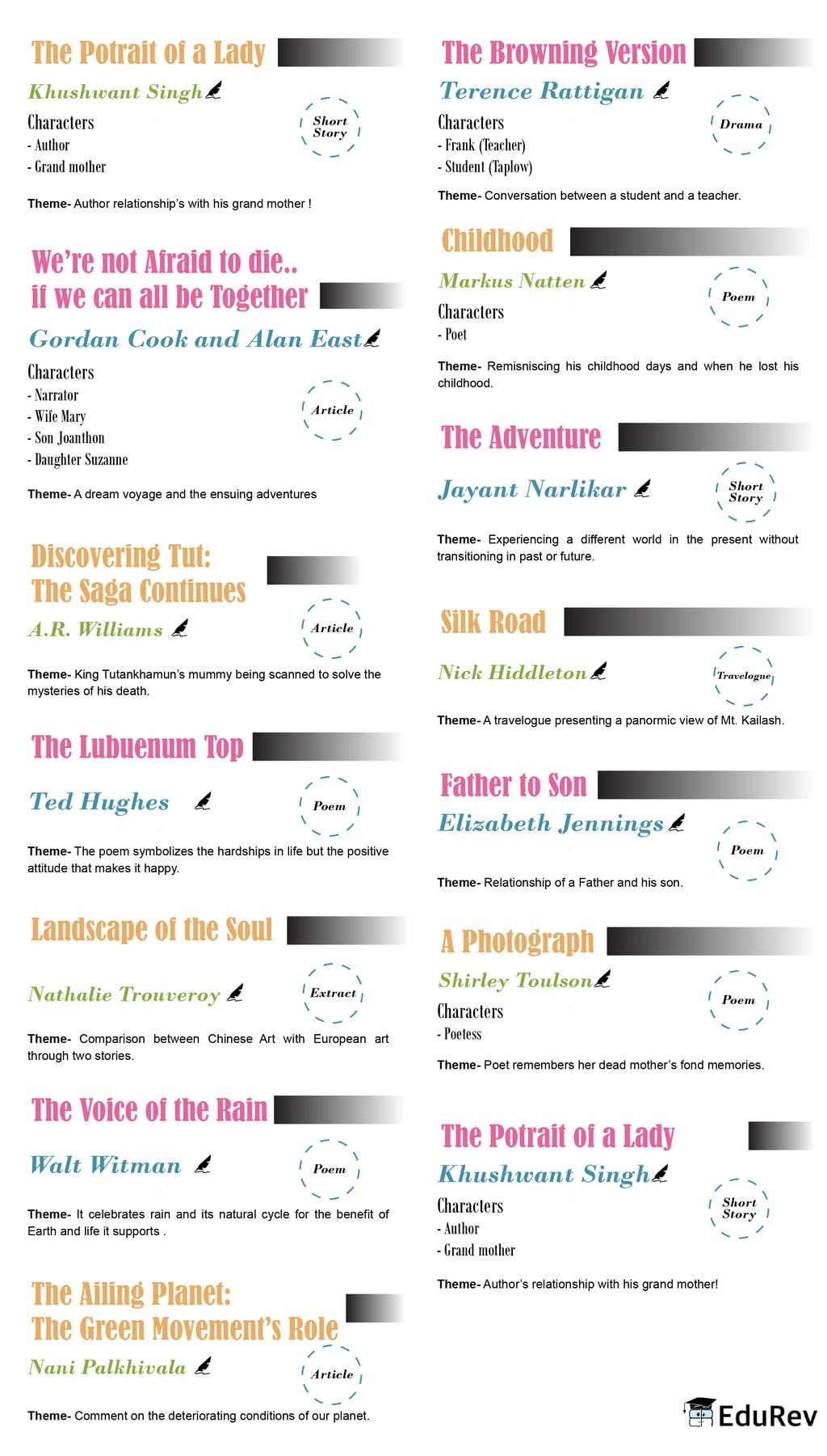 Mindmap: Hornbill(English Literature) Notes | EduRev