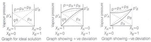 NCERT Exemplar: Solutions JEE Notes | EduRev