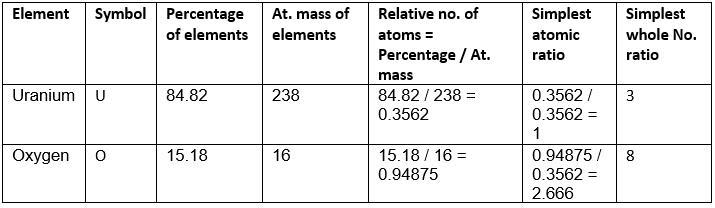 EMPIRICAL AND MOLECULAR FORMULAS Class 11 Notes   EduRev