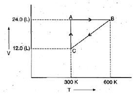 Heat, Work and Internal Energy Class 11 Notes   EduRev