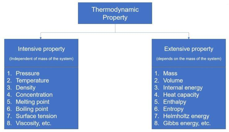 Thermodynamics, General Terms and State Variables Class 11 Notes | EduRev
