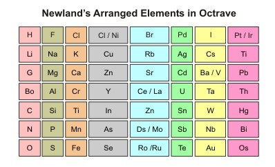 Dobereiner`s Triads, Newlands Octaves and Mendeleev`s Periodic Table Class 11 Notes | EduRev