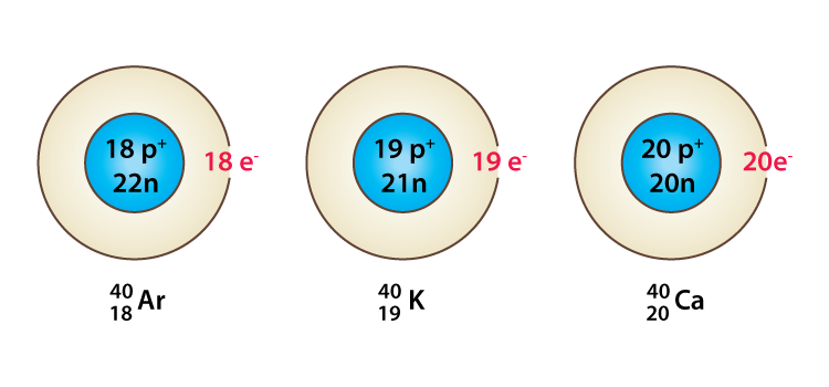 Atomic number, Isotopes and Isobars Class 11 Notes | EduRev