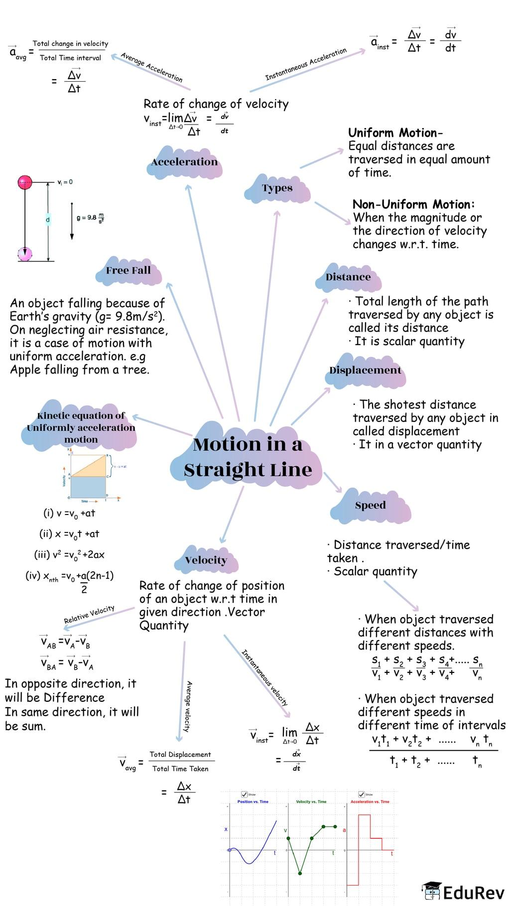 Mindmap: Motion in a Straight Line Notes | EduRev