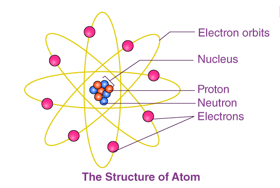 Discovery of Subatomic Particles: Electron, Proton & Neutron Notes | EduRev