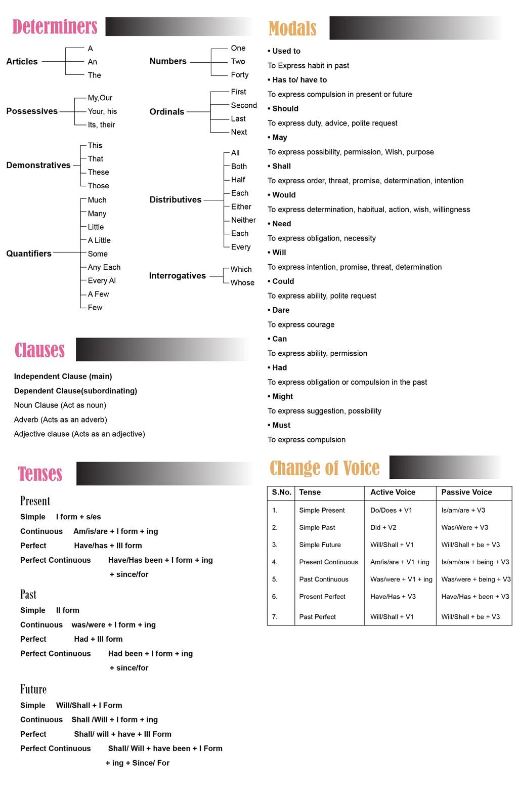 Mindmap: English Grammar Notes   EduRev