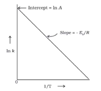 Doc: Collision Theory of Chemical Reactions Class 12 Notes   EduRev