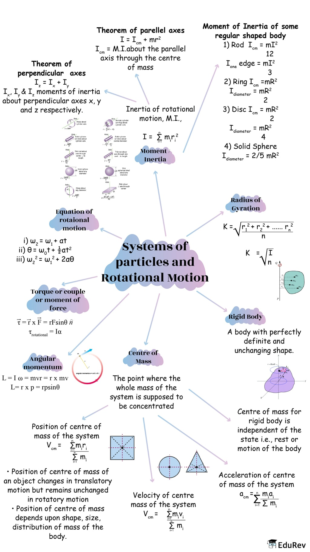 Mindmap: Systems of particles and Rotational Motion Notes   EduRev