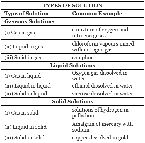 Solutions - Introduction and Types of solutions Class 12 Notes | EduRev
