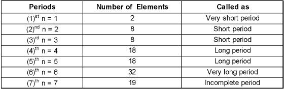 Chapter - 5 Periodic Table & Periodicity Class 12 Notes | EduRev